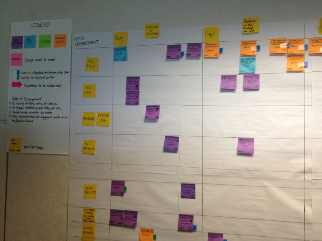 Managing a Program with Kanban