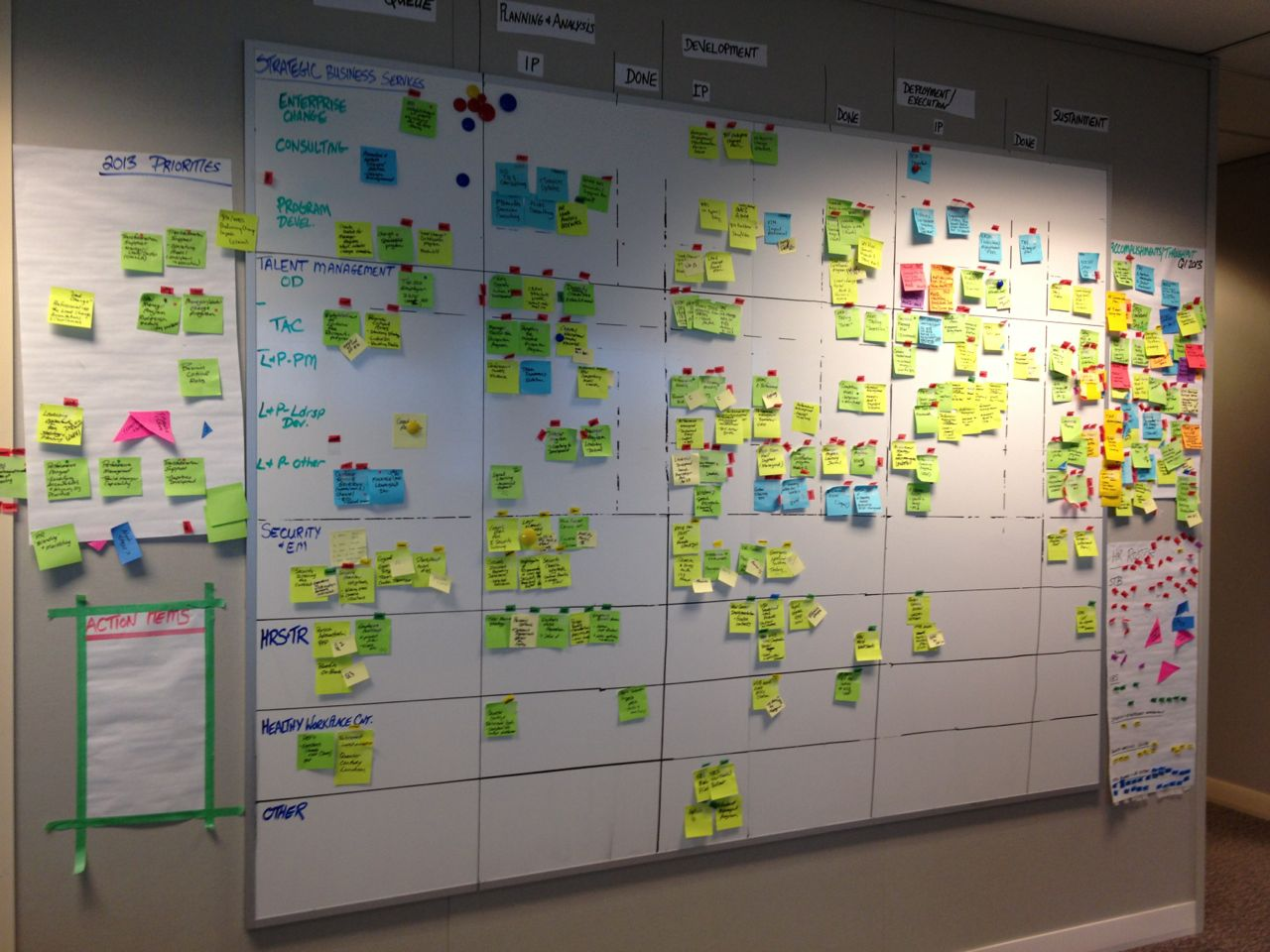 Help Designing A Room Kanban Outside It Evolving To Agile